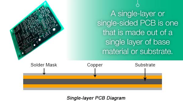 printed circuit board introduction \u0026 pcb types news center hesconprinted circuit board introduction \u0026 pcb types